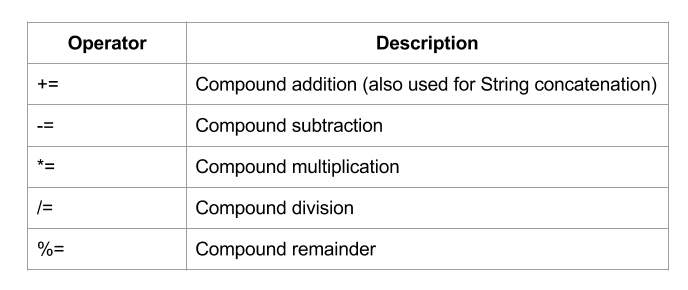2.3 – Compound Assignment Operators